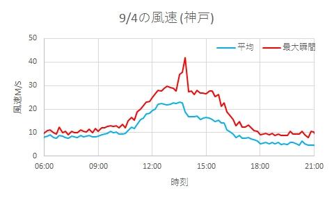 2018年9月4日の神戸の風
