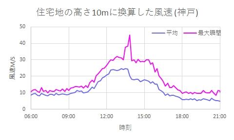2018年9月4日の神戸の風 住宅地の10mに換算した風速