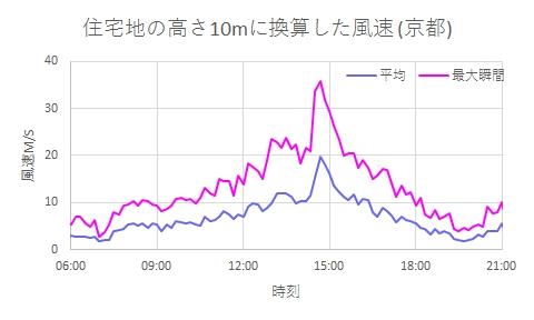 2018年9月4日の京都の風 住宅地の10mに換算した風速