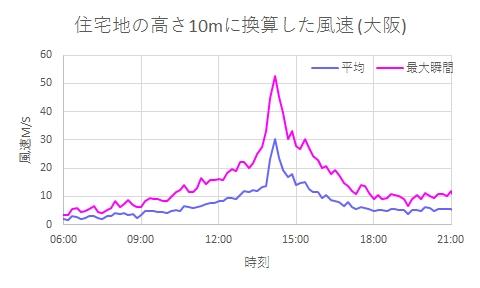 2018年9月4日の大阪の風 住宅地の10mに換算した風速