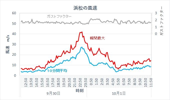 2018年台風24号 浜松の風速