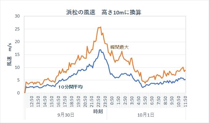 2018年台風24号 浜松の風速 高さ10m換算