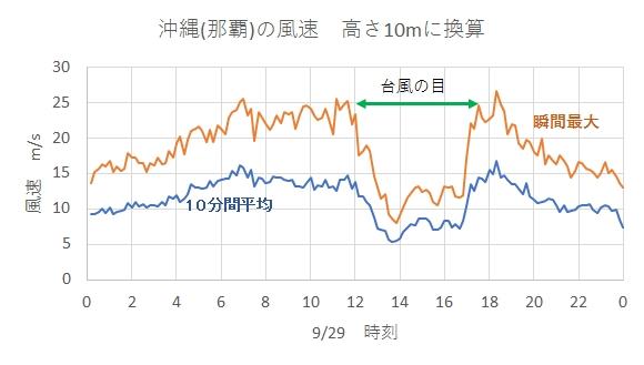 2018年台風24号 沖縄の風速 高さ10m換算