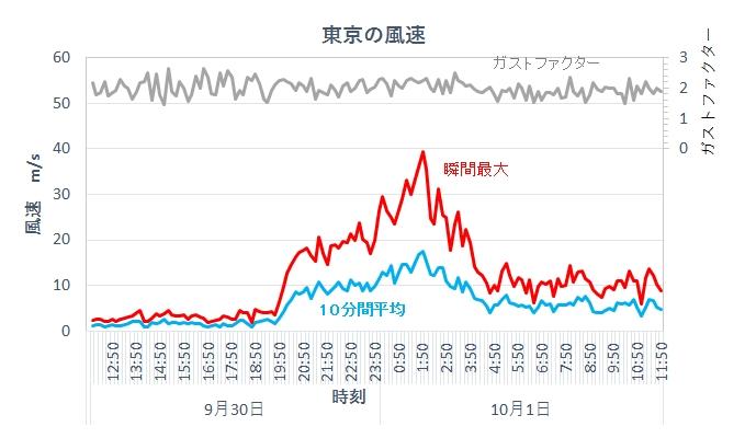 2018年台風24号東京の風速