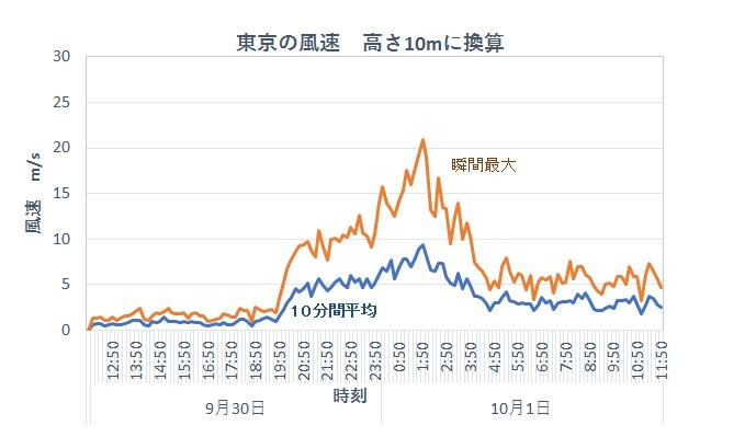 2018年台風24号 東京の風速 高さ10m換算