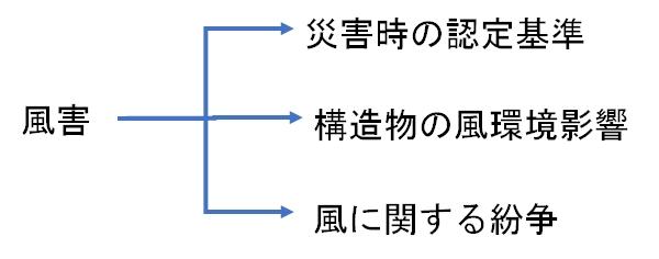 風害の基準の3分類
