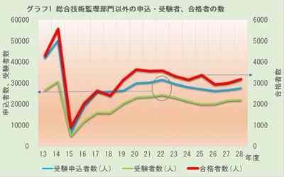 グラフ1 総合技術監理部門以外の申込・受験者、合格者の数