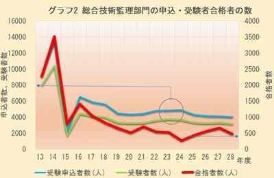 グラフ2 総合技術監理部門の申込・受験者合格者の数