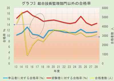グラフ3 総合技術監理部門以外の合格率