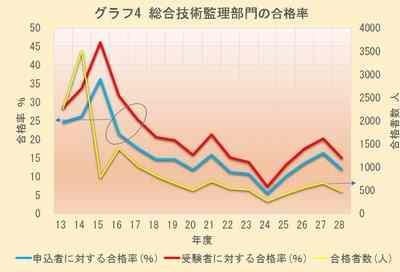 グラフ4 総合技術監理部門の合格率