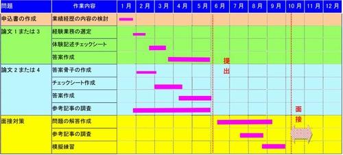 公共工事品質確保技術者(�T)および(�U)指導コース講座のスケジュール