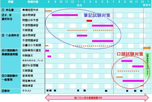 技術士パーフェクトコース試験対策作業スケジュール