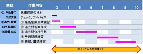 鉄道設計技士専門試験�U(論文)準備スケジュール
