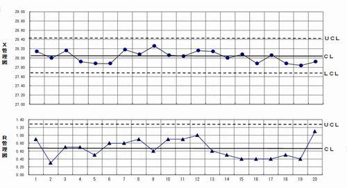 Xbar−R管理図