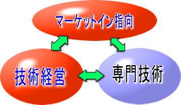 marketin_gijutsukeiei.jpg (356×208)