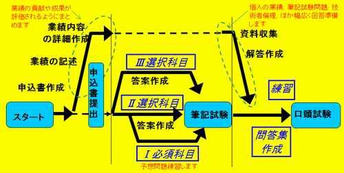 パーフェクトコース全体工程の流れ図