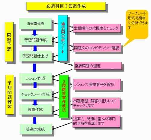 必須科目�T論文対策指導の流れ