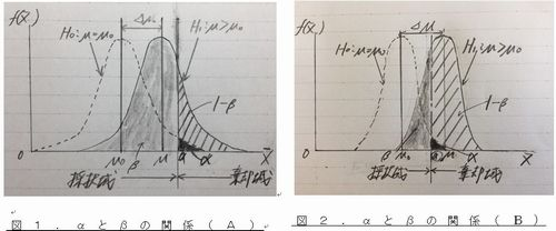 サンプル数と検出精度