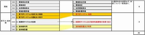 平成30年度技術士二次試験の受験枠の変更4