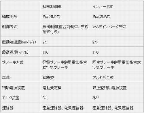 鉄道設計技士 専門試験�U(論文)問題 H25年 問3-4